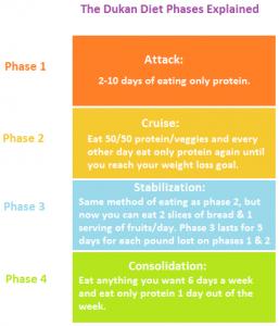 4 φάσεις δίαιτα ντουκάν