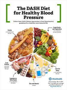 δίαιτα dash διαιτολόγιο