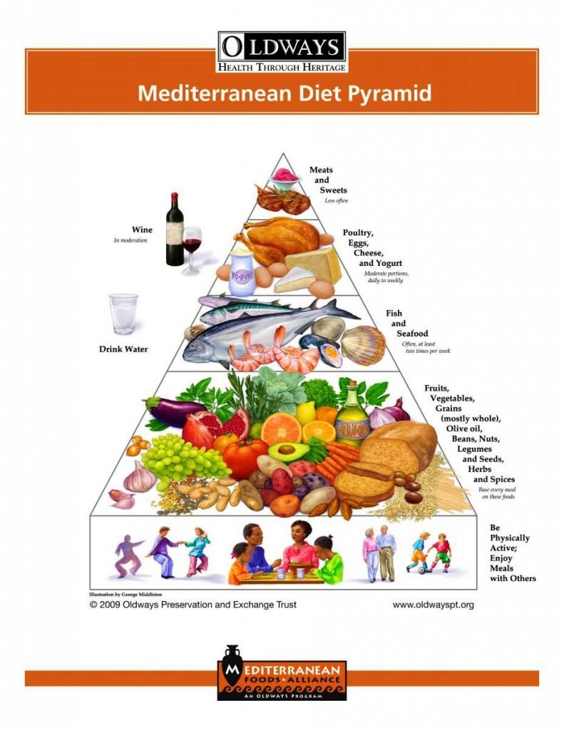 μεσογειακή διατροφή πυραμίδα