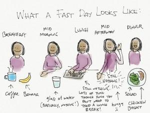 γρήγορη δίαιτα γρήγορη 3