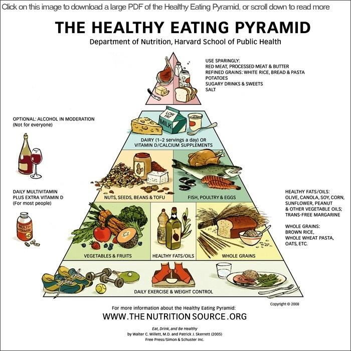 διατροφική πυραμίδα διατροφής